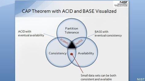 acid vs base database pdf