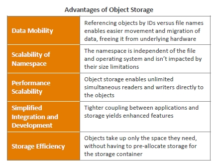 Object Based Storage Implications