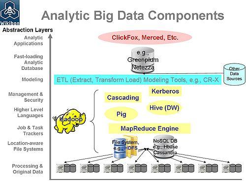 Enterprise Big-data