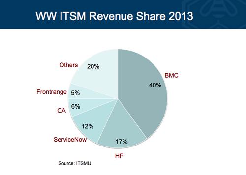 ServiceNow: Redefining Enterprise IT Service Management