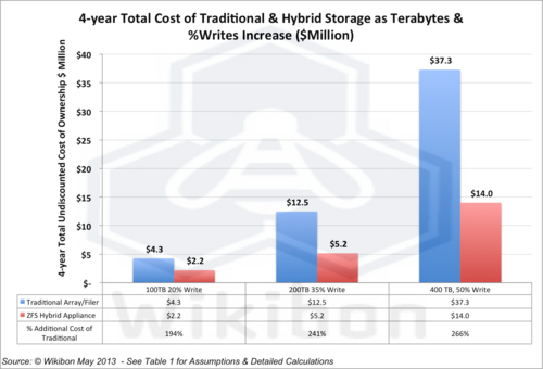 Oracle ZFS Hybrid Storage Appliance Reads For Show But Writes For