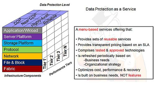 Data Protection Services : Backup is broken a data protection service the fix
