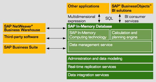 What is SAP HANA? | SAP HANA Cost - Wikibon