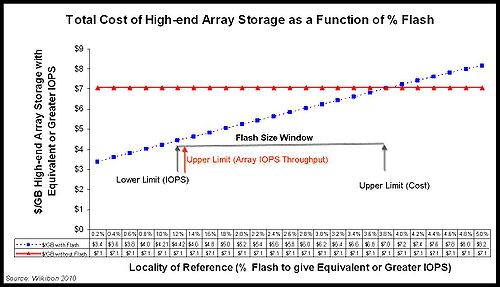 Total Cost of High-end Array Storage as a Function of % Flash