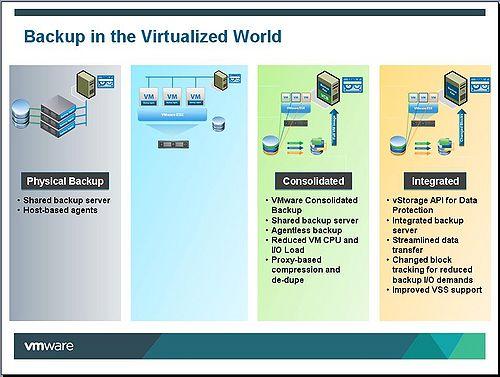 The Future Of VMware Backup - Wikibon