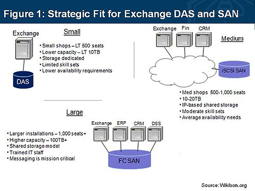 The Strategic fit for SAN and DAS in Exchange 2010