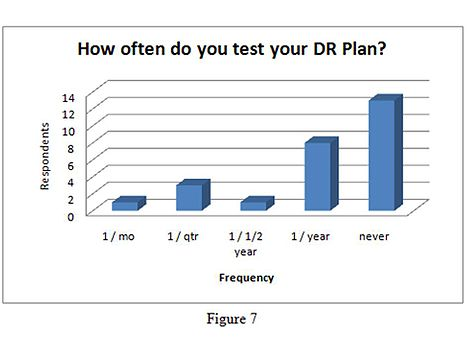 Figure 7: How often do you test your DR plan?