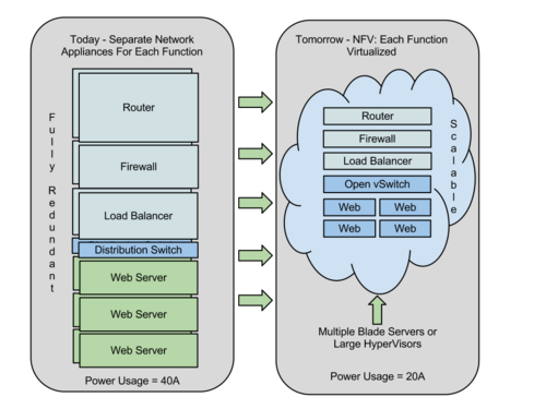 Network Function Virtualization Or NFV Explained - Wikibon