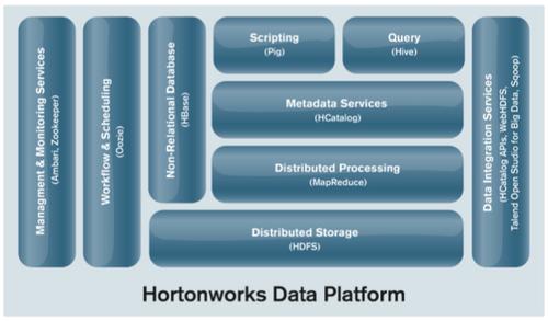The Growth of Hadoop - Wikibon