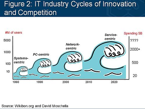 Waves of IT Innovation