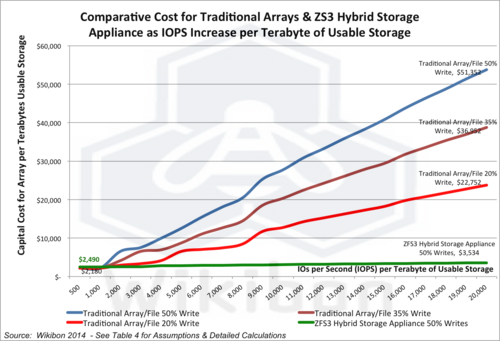 Oracle ZS3 Storage Appliances: Tier-1 Performance At Tier-3 Prices