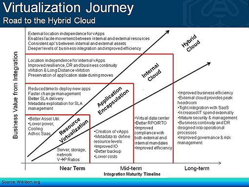 The Virtualization Journey: Road to the Hybrid Cloud