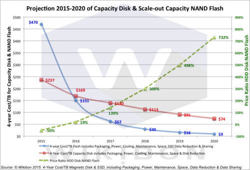 Evolution of All-Flash Array Architectures - Wikibon Research