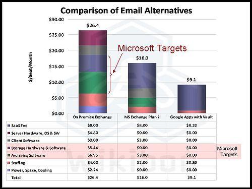 SAN vs DAS for Exchange 2010 - Wikibon