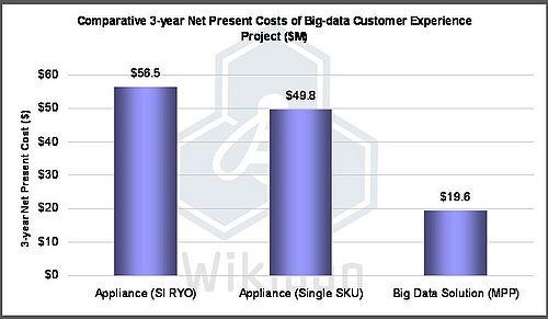 Big Data Solution (MPP) vs  Traditional Data Warehouse