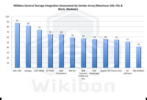 Wikibon vSphere 5 Storage Integration 2012 Research - Wikibon