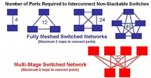 Switch Topologies